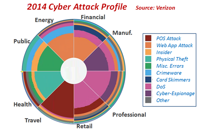 Cyber Attacks profile 2014