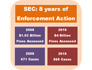 SEC Enforcement Action 2008 thru 2016